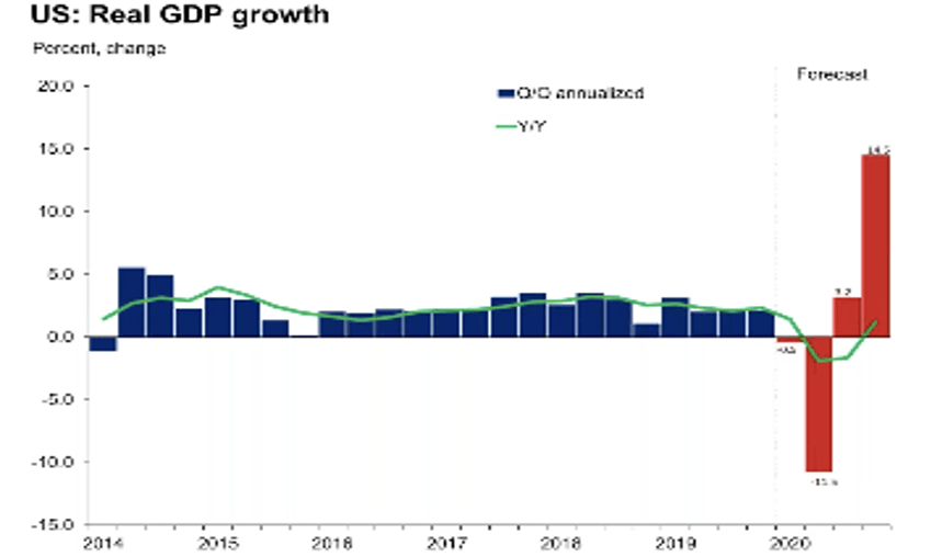 US:Real GDP growth