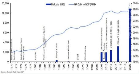 1970年からの金融危機と政府による救済策の資金規模